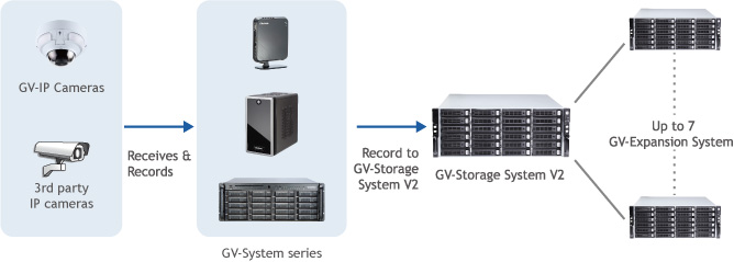 GV Storage Diagram