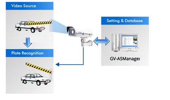 Geovision-GV-LPR1200-License-Plate-Recognition